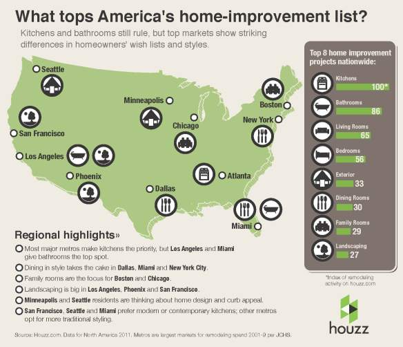 What tops America's home improvement list?